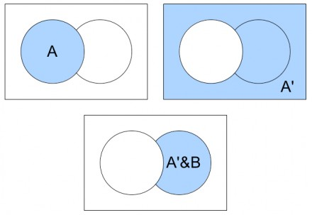Can u represent aubnc on a venn diagram blurtit the three diagrams below show the shading of a the shading of a and the shading of the intersection of a and b b is the circle that is not a ccuart Images