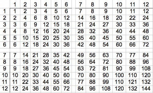 What Pattern Do Square Numbers Form On The Multiplication Table