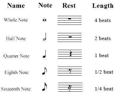 What Are The Kinds Of Notes And Rests In Used In Music