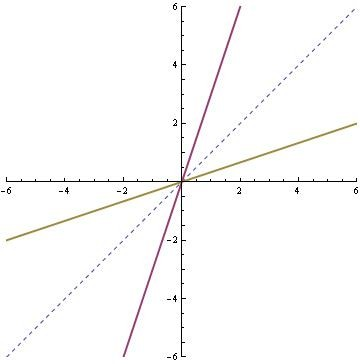 The Graph Of A Logarithmic Function Y = 3x Is A Reflection ...