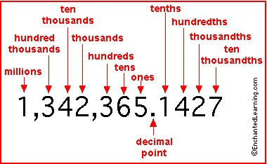 writing numbers in expanded form with decimals