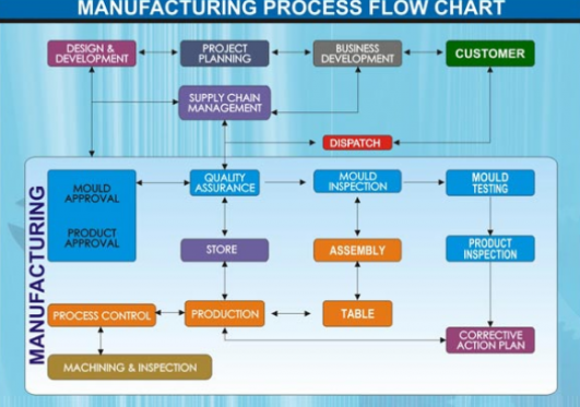 What Is The Flowchart Of Manufacturing Process Of Pvc
