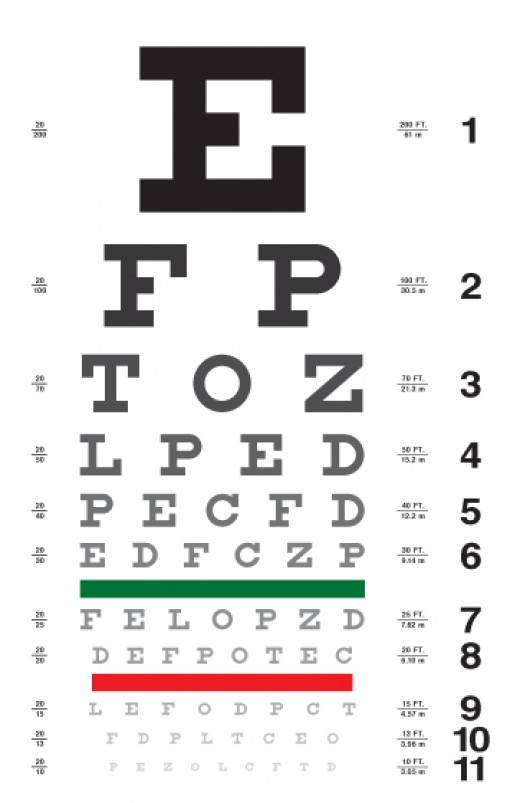 Where Can I Find The Eye Exam Chart For Missouri Drivers